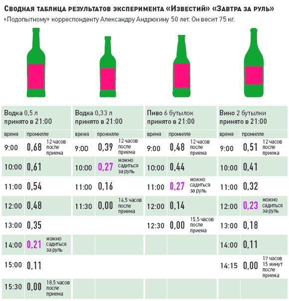 Анализ на алкоголь в крови в домашних условиях 181